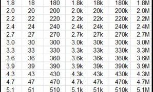 daftar nilai resistor di pasaran