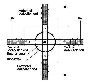 diagram coil defleksi yoke