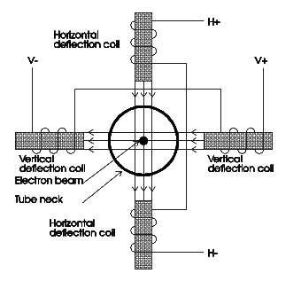 diagram-coil-defleksi-yoke