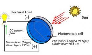 Cara kerja sel surya