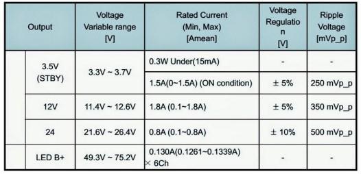 Tabel tegangan pada SMPS TV LCD LED