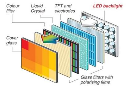 cara kerja lampu led tv
