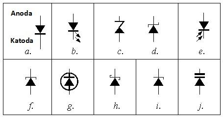 berbagai simbol dioda
