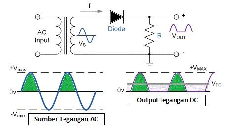 cara kerja dioda pada rangkaian rectifier