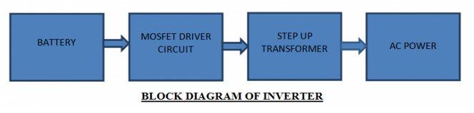 blok diagram inverter dc ke ac