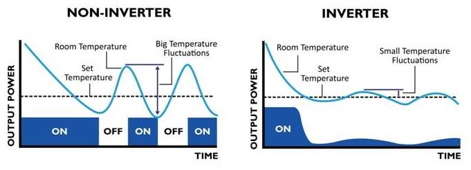cara kerja inverter pada AC