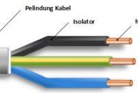 konstruksi dasar kabel listrik