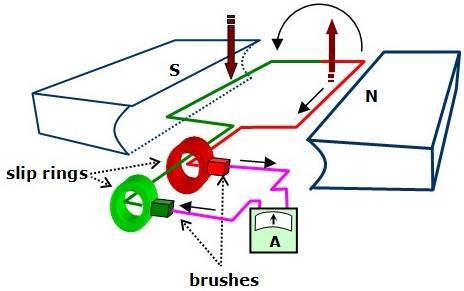 cara kerja generator listrik