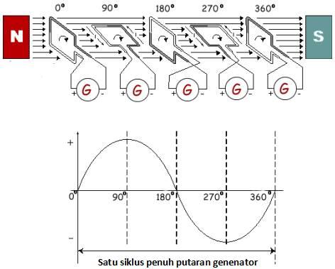 prinsip kerja generator listrik