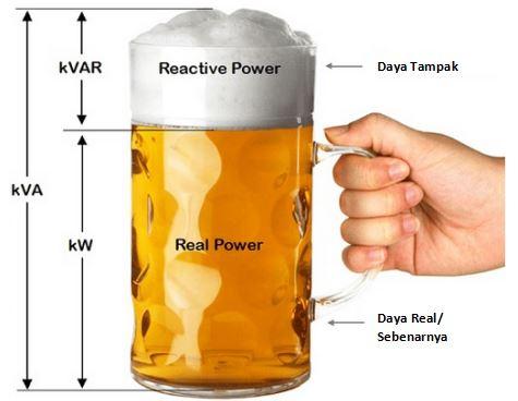 analogi power factor gelas bir