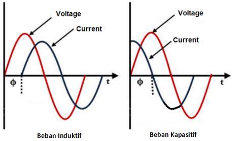 grafik power factor