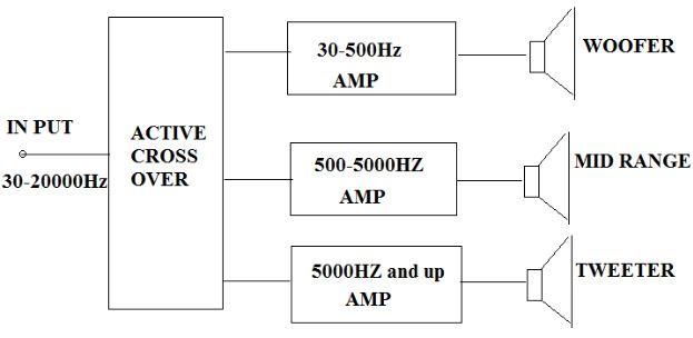 diagram crossover aktif