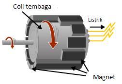 konstruksi generator