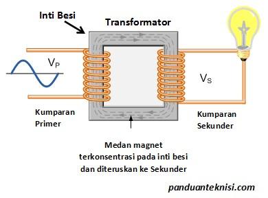 Pengertian Transformator dan Cara Kerjanya | Panduan Teknisi
