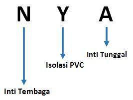 arti kode kabel NYA