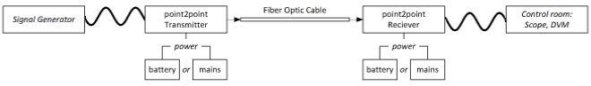 prinsip kerja fiber optik