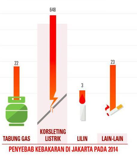 statistik kebakaran jakarta 2014