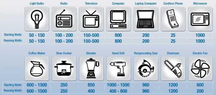 penggunaan listrik rumah tangga