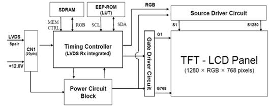 blok diagram tcon