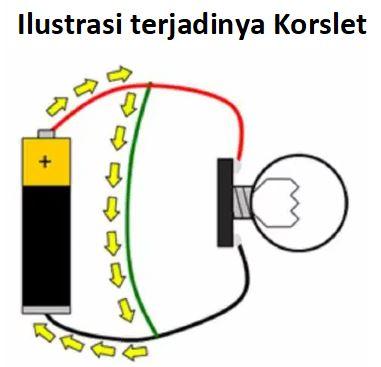 Proses terjadinya korslet listrik