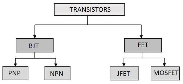 Jenis transistor berdasarkan klasifikasinya