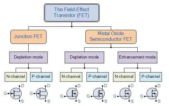 Jenis transistor FET