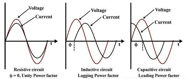 karakteristik beban listrik