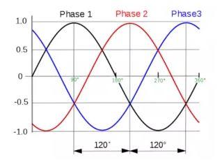 tarif listrik 3 phase