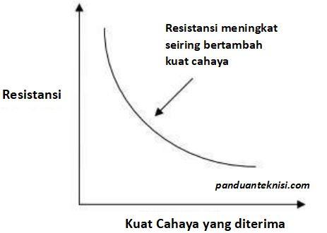 karakteristik LDR