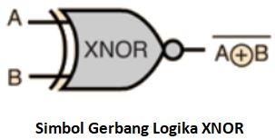 simbol gerbang logika XNOR
