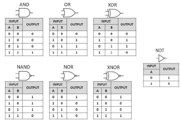 tabel kebenaran gerbang logika