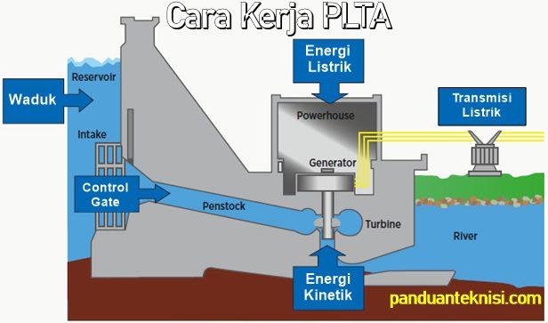 Cara Kerja PLTA Pembangkit Listrik Tenaga Air Secara ...