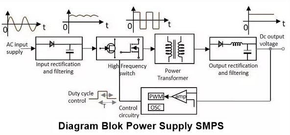 Diagram Blok Power Supply SMPS