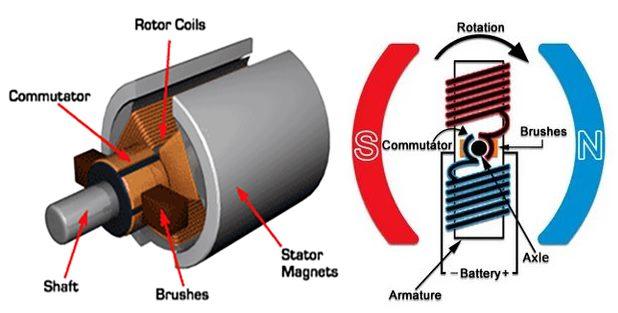 diagram motor dc brushed