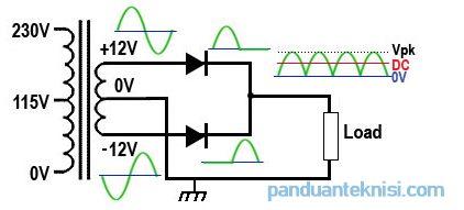 fungsi power supply fullwave