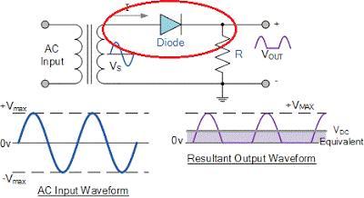 fungsi power supply halfwave