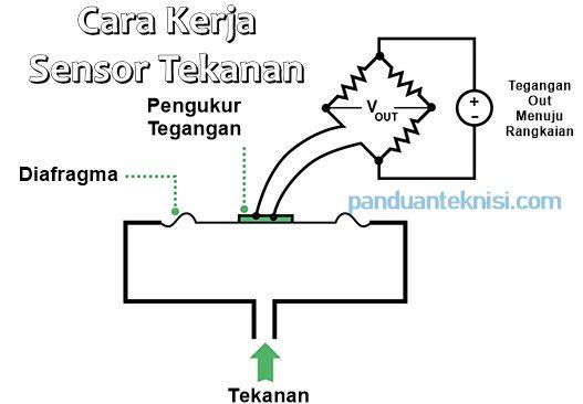 prinsip kerja sensor tekanan