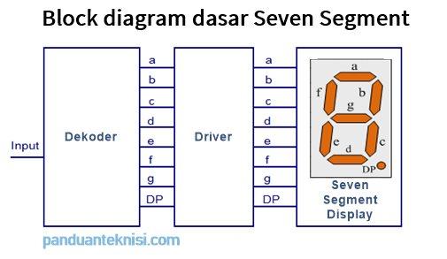 blok diagram cara kerja seven segment