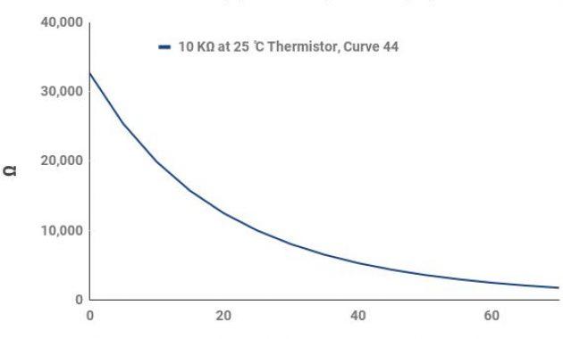 grafik perubahan suhu NTC