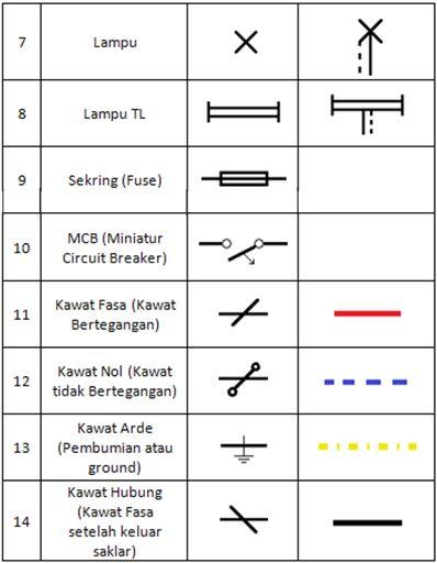 simbol listrik dan fungsinya
